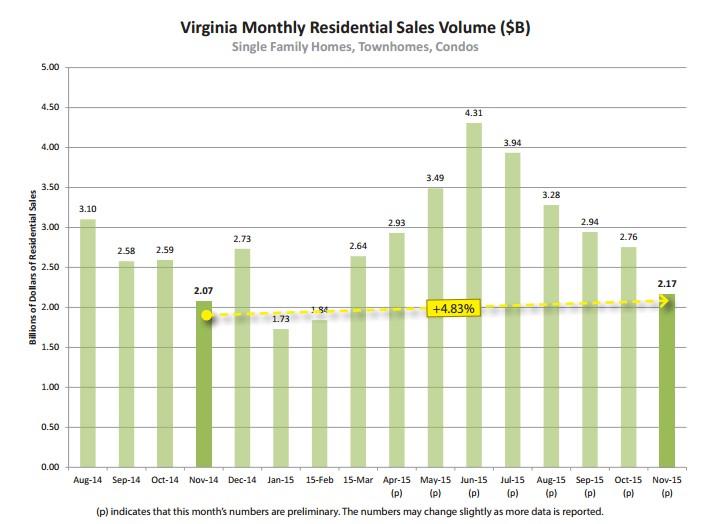 Virginia Sales Nov. 15